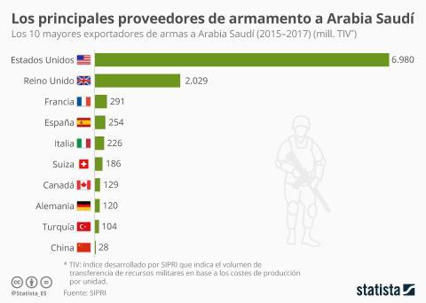 España ocupa el cuarto lugar en la venta de armamento a Arabia Saudí.