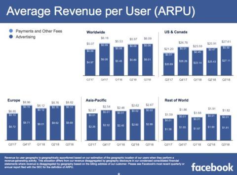 Facebok Arpu Q3 2018