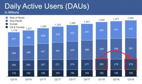 Facebook's user base is declining in Europe, and that ought to terrify its American bosses