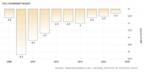 A high, and rising, budget deficit