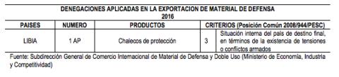 La única denegación de venta de material de defensa desde 2015. Informe sobre la venta de armas de 2016
