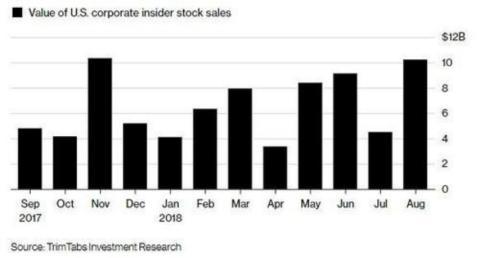 Los insiders venden con fuerza en el último año