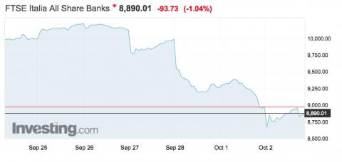 Investors in Italian banks are concerned. too