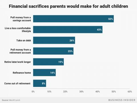 Many parents surveyed would make various financial sacrifices for their adult children.