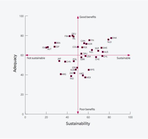 Mercer define la calidad de las pensiones según su adecuación y sostenibilidad