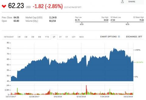 Michael Kors Holdings