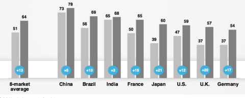 Porcentaje de consumidores que se basan en su ideología para elegir marcas