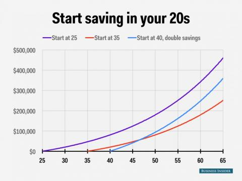 The power of compound interest.