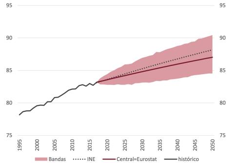 Las previsiones de la Airef prevén un crecimiento gradual de la esperanza de vida