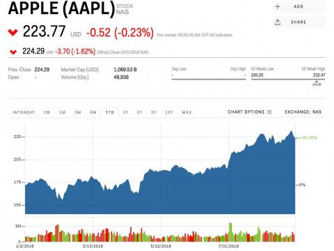 RBC: Here's why Apple's stock is at an 'attractive entry point'
