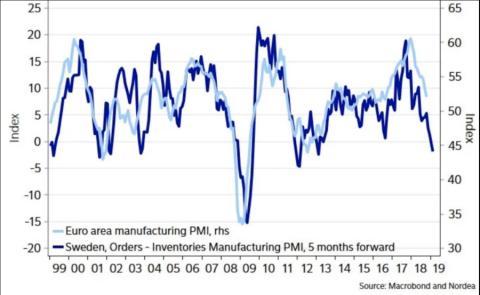 [RE] Este gráfico muestra una comparativa anual entre la producción europea y los pedidos suecos