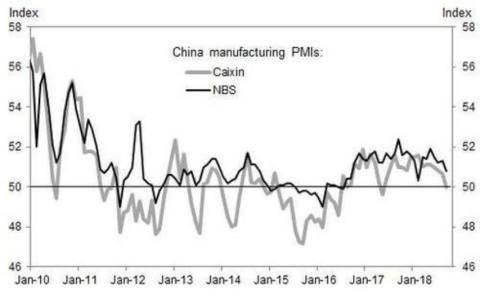 El ritmo de crecimiento global se desacelera