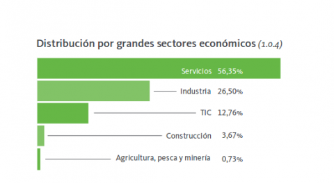 sectores oferta empleo (Informe Infoempleo)