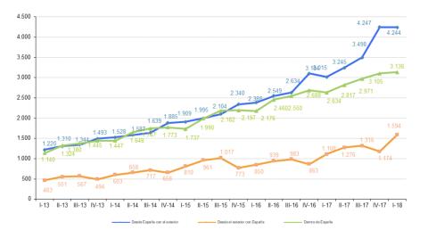 Segmentación geográfica del comercio electrónico en España