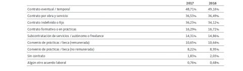 tipos de contrato (informe infoempleo)