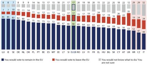 El último Eurobarómetro muestra un retroceso general del euroescepticismo