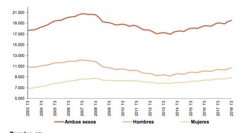 Variación de la ocupación en el tercer trimestre en los últimos 15 años