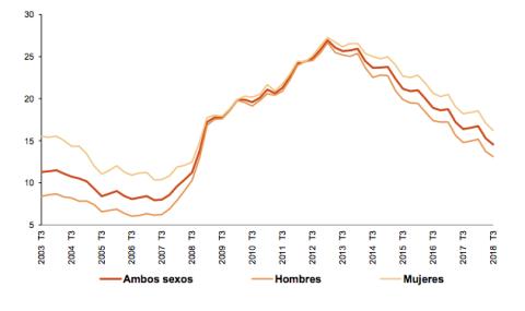 Variación de la tasa de paro en el tercer trimestre en los últimos 15 años