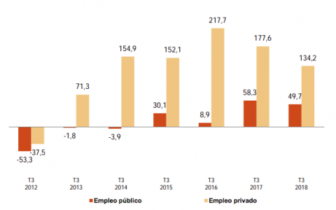 Variación trimestral de la ocupación por naturaleza del empleador en los últimos 6 años