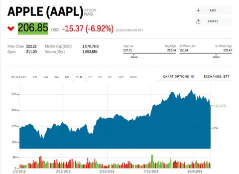Apple dips below a $1 trillion valuation