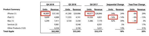 Apple ha confirmado que no va a volver a publicar estos números de ventas