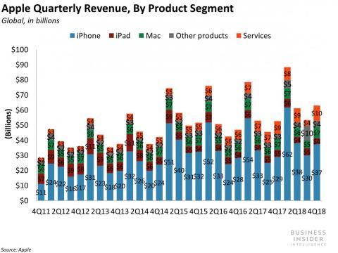 Este gráfico muestra que el iPhone representa la mayor parte de los ingresos de Apple