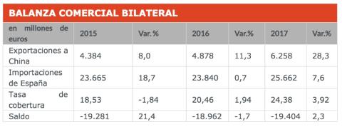 Balanza comercial entre China y España entre 2015 y 2017