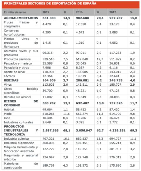 Categorías de exportaciones de España a China