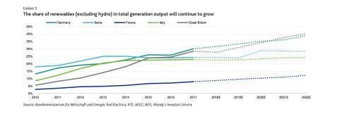 Crecimiento renovables grafico Moody's