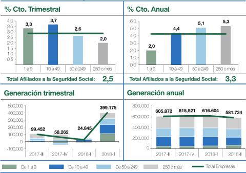 Distribución de la afiliación a la Seguridad Social según el tamaño de la empresa que contrata