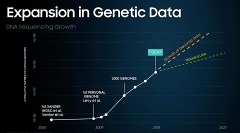 DNA and genomics will be a big part of it.