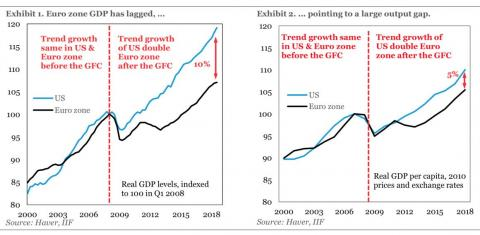 Economic growth in Europe and the US was the same before the 2008 crisis but Europe fell behind afterward. The data suggests fiscal austerity was the difference.