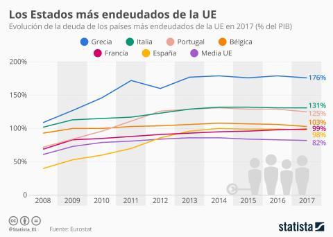 Estados más endeudados de la UE