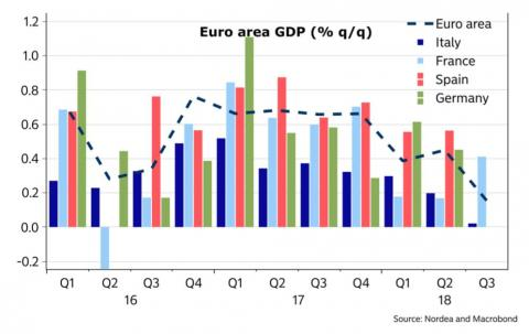 Euro-area GDP is trending down.