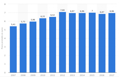 Evolución precio entradas de cine en España