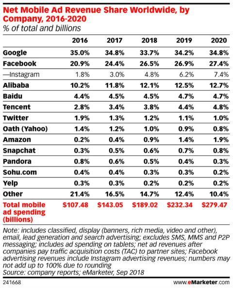 Evolución del reparto de la cuota del mercado global de publicidad digital entre 2016 y 2020