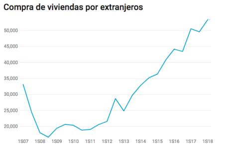 Extranjeros compran vivienda en España