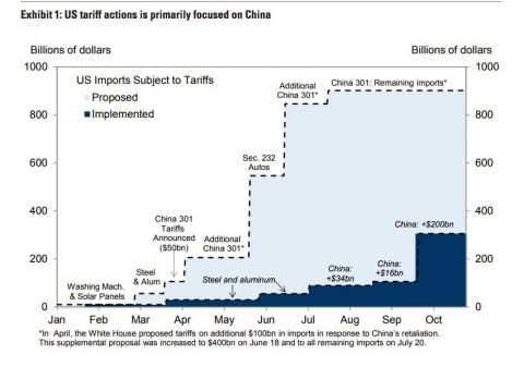 Aranceles de EEUU a China desde enero de 2018 [RE]