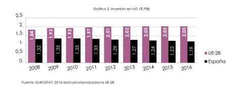 Inversión en I+D (% PIB)