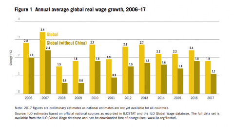 Gráfico subida salarial.