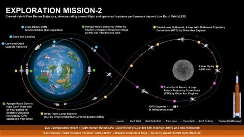 How NASA plans to pull off its Exploration Mission-2 flight with the Space Launch System rocket and Orion spaceship.