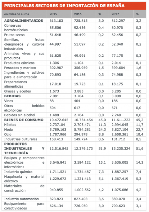 Importaciones españolas a China