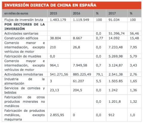 La inversión directa de China en España