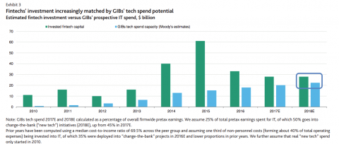 Inversión en tecnología por parte de las fintech comparado con los grandes bancos de inversión.