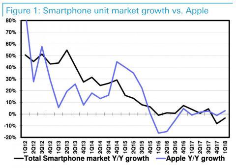 Las ventas de los iPhone normalmente se sitúan por debajo del comportamiento global del mercado