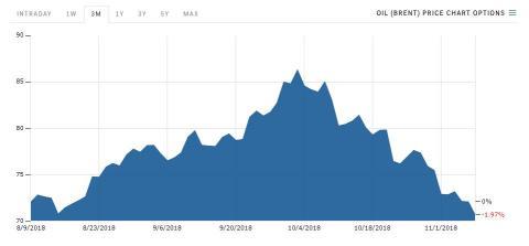 Gráfico con la evolución del precio del crudo durante los tres últimos meses