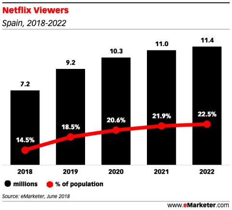 Proyección de los españoles que verán Netflix de 2018 a 2022.