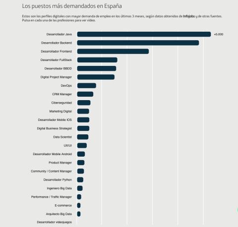 Los puestos digitales más demandados en España