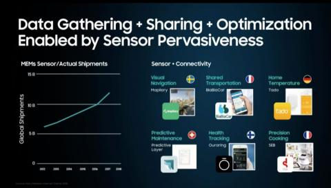 Samsung envisions a sensor-pervasive world that tracks everything you do.