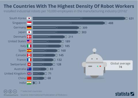 Statista: Países más robotizados